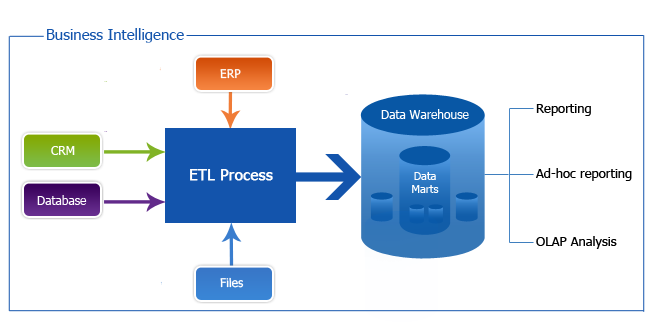 olap data mining warehousing data marts essay Data warehousing and data mining  data warehouse introduction  a data warehouse is a collection of data marts representing  olap tools  data mining tools.